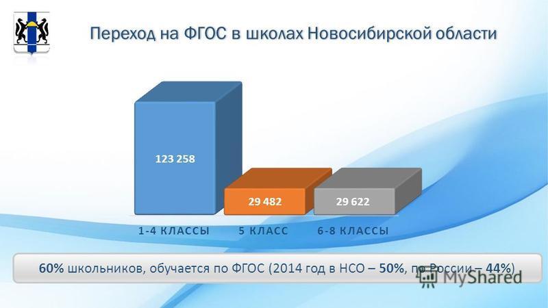 Переход на ФГОС в школах Новосибирской области 60% школьников, обучается по ФГОС (2014 год в НСО – 50%, по России – 44%)