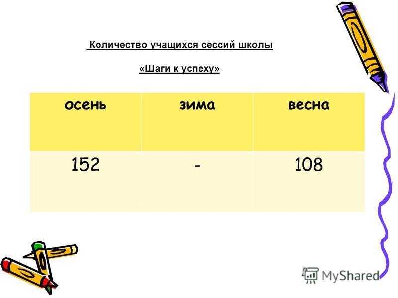 Количество учащихся сессий школы «Шаги к успеху» осень зима весна 152-108