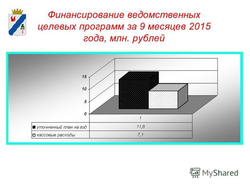 Финансирование ведомственных целевых программ за 9 месяцев 2015 года, млн. рублей