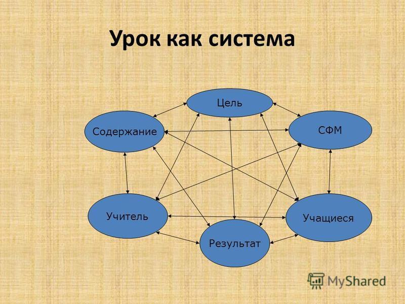 Урок как система Содержание Цель СФМ Результат Учитель Учащиеся