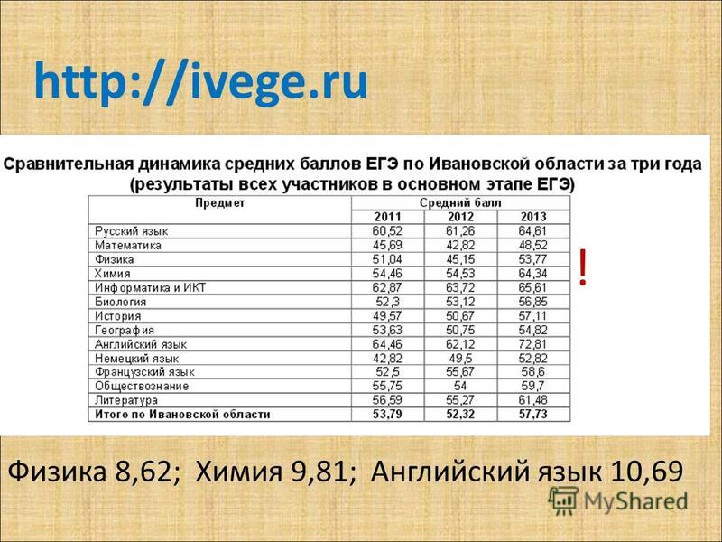Физика 8,62; Химия 9,81; Английский язык 10,69 http://ivege.ru !