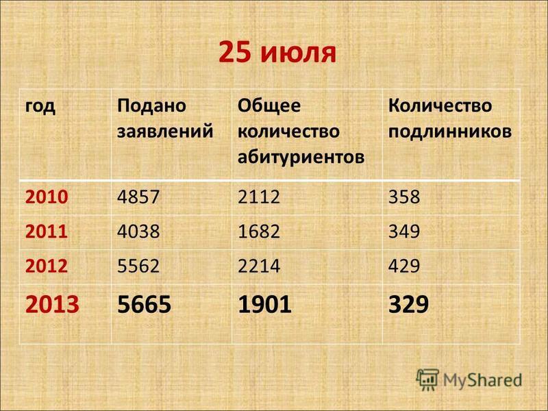 год Подано заявлений Общее количество абитуриентов Количество подлинников 201048572112358 201140381682349 201255622214429 201356651901329 25 июля