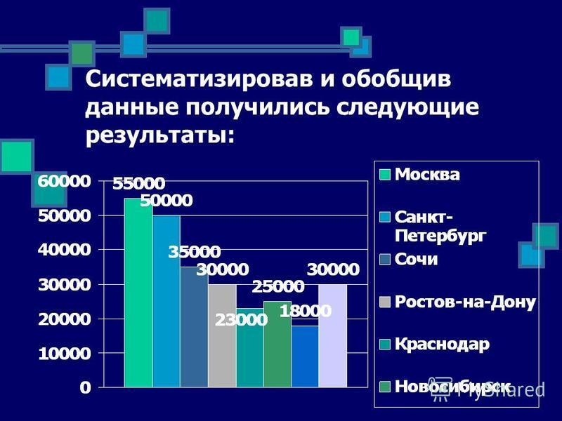 Систематизировав и обобщив данные получились следующие результаты: