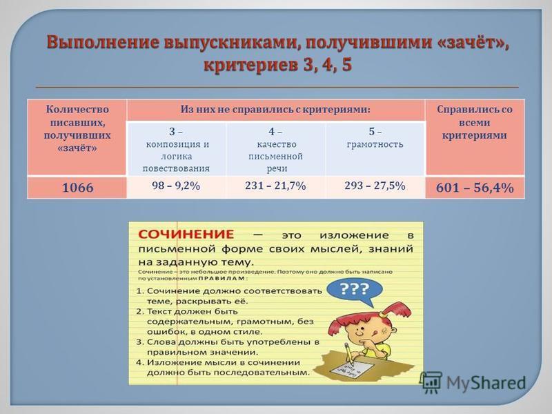 Количество писавших, получивших « зачёт » Из них не справились с критериями : Справились со всеми критериями 3 – композиция и логика повествования 4 – качество письменной речи 5 – грамотность 1066 98 – 9,2%231 – 21,7%293 – 27,5% 601 – 56,4%