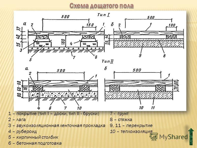 1 – покрытие (тип I – доски, тип II - бруски) 2 – лага 3 – звукоизоляционная ленточная прокладка 4 – рубероид 5 – кирпичный столбик 6 – бетонная подготовка 7 - грунт 8 – стяжка 9, 11 – перекрытие 10 – теплоизоляция