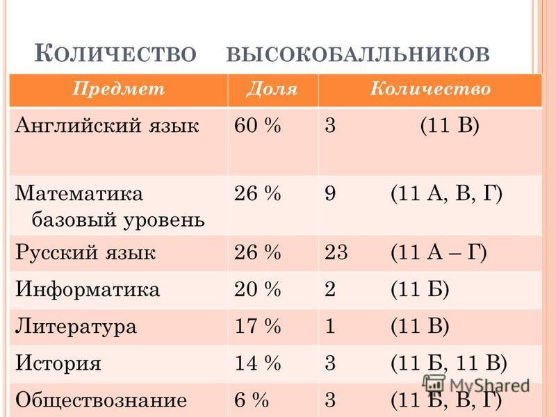 К ОЛИЧЕСТВО ВЫСОКОБАЛЛЬНИКОВ Предмет ДоляКоличество Английский язык 60 %3 (11 В) Математика базовый уровень 26 %9 (11 А, В, Г) Русский язык 26 %23 (11 А – Г) Информатика 20 %2 (11 Б) Литература 17 %1 (11 В) История 14 %3 (11 Б, 11 В) Обществознание 6