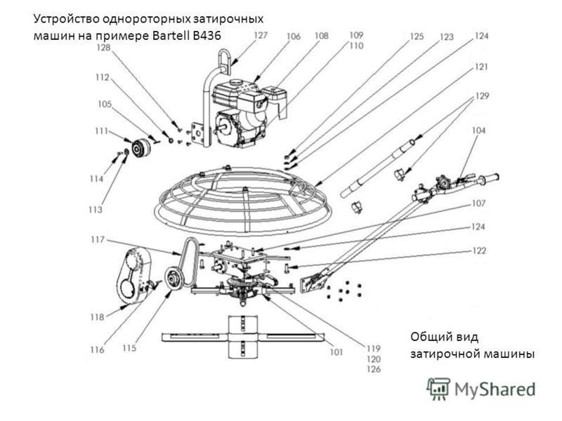 Устройство однороторных затирочных машин на примере Bartell B436 Общий вид затирочной машины