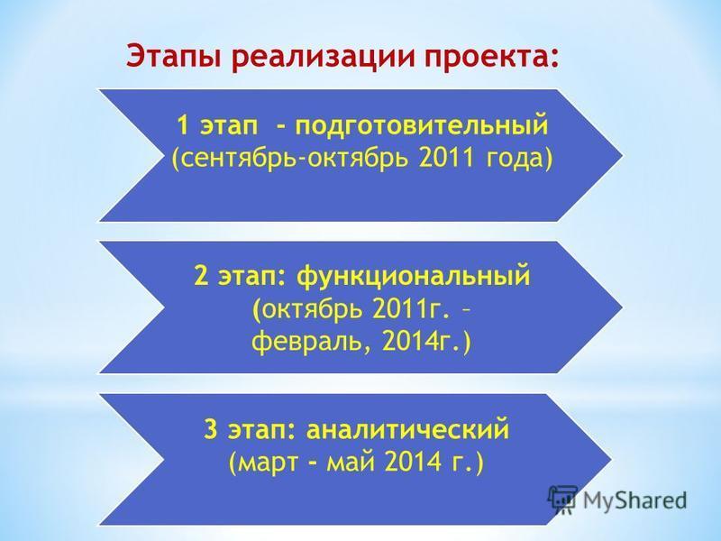 1 этап - подготовительный (сентябрь-октябрь 2011 года) 2 этап: функциональный (октябрь 2011 г. – февраль, 2014 г.) 3 этап: аналитический (март - май 2014 г.) Этапы реализации проекта: