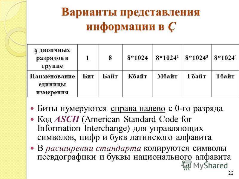 Варианты представления информации в Ç Биты нумеруются справа налево с 0-го разряда Код ASCII (American Standard Code for Information Interchange) для управляющих символов, цифр и букв латинского алфавита В расширении стандарта кодируются символы псев