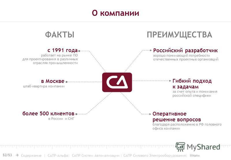 О компании 52/53 Российский разработчик хорошо понимающий потребности отечественных проектных организаций Оперативное решение вопросов благодаря расположению в РФ головного офиса компании более 500 клиентов в России и СНГ с 1991 года работает на рынк