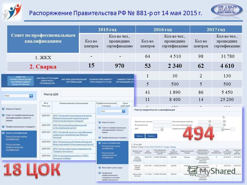 20 Распоряжение Правительства РФ 881-р от 14 мая 2015 г. Совет по профессиональным квалификациям 2015 год 2016 год 2017 год Кол-во центров Кол-во чел., прошедших сертификацию Кол-во центров Кол-во чел., прошедших сертификацию Кол-во центров Кол-во че