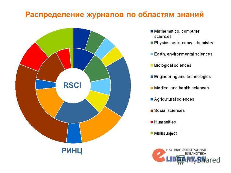 Распределение журналов по областям знаний 17 РИНЦ RSCI
