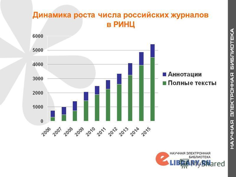 Динамика роста числа российских журналов в РИНЦ 3