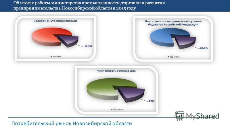 Об итогах работы министерства промышленности, торговли и развития предпринимательства Новосибирской области в 2015 году Потребительский рынок Новосибирской области