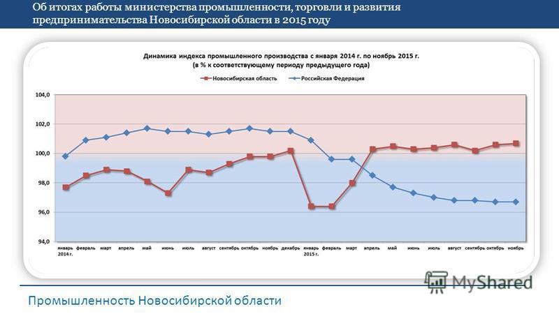 Об итогах работы министерства промышленности, торговли и развития предпринимательства Новосибирской области в 2015 году Промышленность Новосибирской области