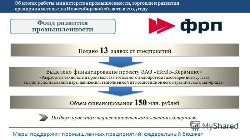 Об итогах работы министерства промышленности, торговли и развития предпринимательства Новосибирской области в 2015 году Меры поддержки промышленных предприятий: федеральный бюджет Фонд развития промышленности 13 Подано 13 заявок от предприятий Выделе