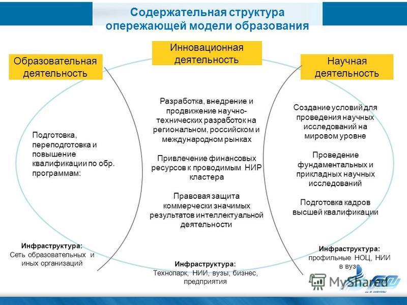 Разработка, внедрение и продвижение научно- технических разработок на региональном, российском и международном рынках Привлечение финансовых ресурсов к проводимым НИР кластера Правовая защита коммерчески значимых результатов интеллектуальной деятельн