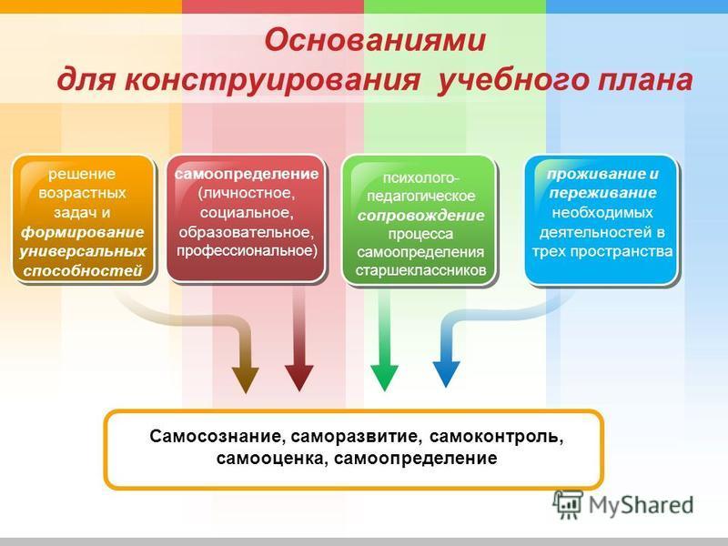 Основаниями для конструирования учебного плана решение возрастных задач и формирование универсальных способностей Самосознание, саморазвитие, самоконтроль, самооценка, самоопределение самоопределение (личностное, социальное, образовательное, професси