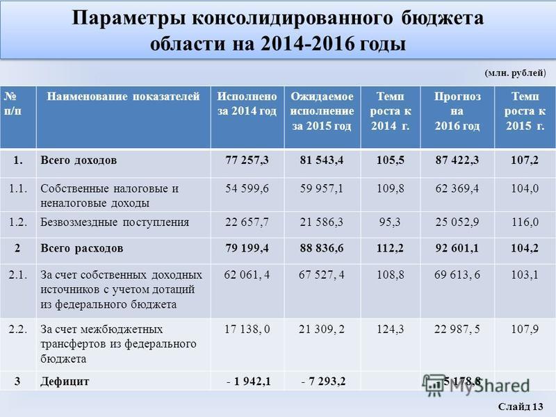 Параметры консолидированного бюджета области на 2014-2016 годы Параметры консолидированного бюджета области на 2014-2016 годы п/п Наименование показателей Исполнено за 2014 год Ожидаемое исполнение за 2015 год Темп роста к 2014 г. Прогноз на 2016 год