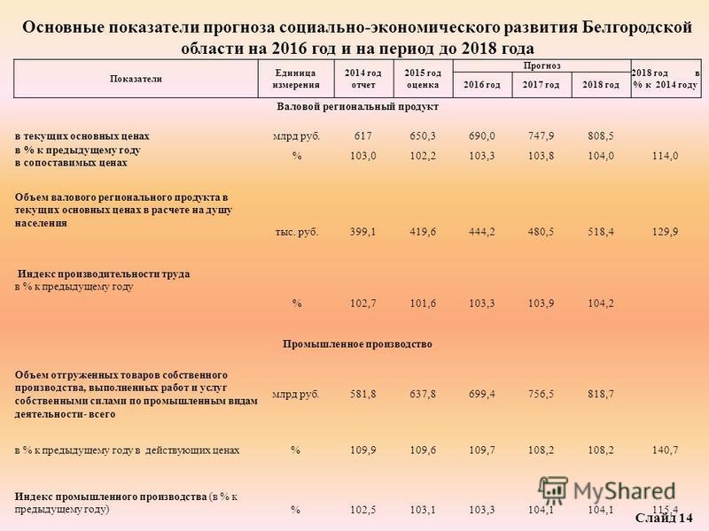Основные показатели прогноза социально-экономического развития Белгородской области на 2016 год и на период до 2018 года Показатели Единица измерения 2014 год отчет 2015 год оценка Прогноз 2018 год в % к 2014 году 2016 год 2017 год 2018 год Валовой р