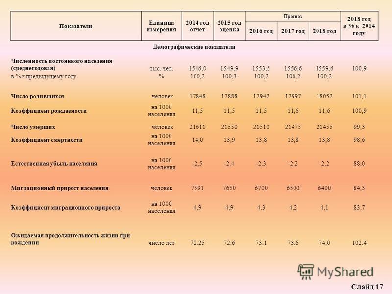 Показатели Единица измерения 2014 год отчет 2015 год оценка Прогноз 2018 год в % к 2014 году 2016 год 2017 год 2018 год Демографические показатели Численность постоянного населения (среднегодовая)тыс. чел.1546,01549,91553,51556,61559,6100,9 в % к пре