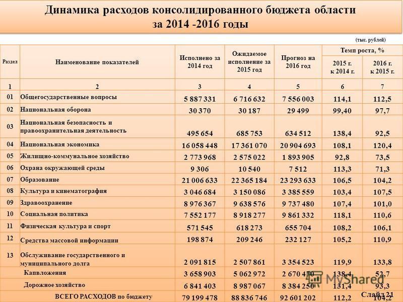 Динамика расходов консолидированного бюджета области за 2014 -2016 годы Динамика расходов консолидированного бюджета области за 2014 -2016 годы (тыс. рублей) Слайд 21