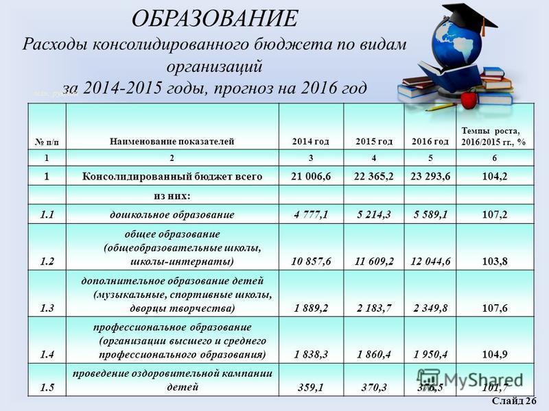 ОБРАЗОВАНИЕ Расходы консолидированного бюджета по видам организаций за 2014-2015 годы, прогноз на 2016 год п/п Наименование показателей 2014 год 2015 год 2016 год Темпы роста, 2016/2015 гг., % 123456 1Консолидированный бюджет всего 21 006,622 365,223