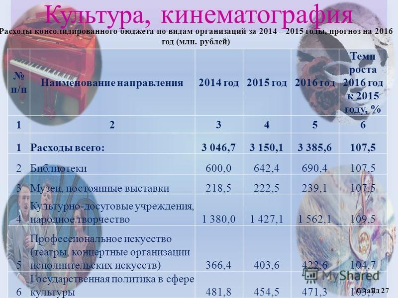 Культура, кинематография Расходы консолидированного бюджета по видам организаций за 2014 – 2015 годы, прогноз на 2016 год (млн. рублей) п/п Наименование направления 2014 год 2015 год 2016 год Темп роста 2016 год к 2015 году, % 123456 1Расходы всего:3