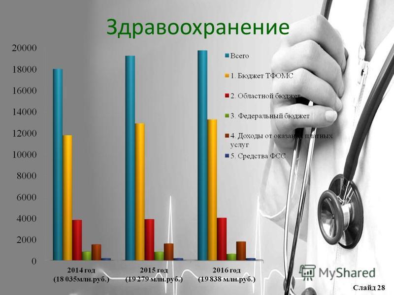 Здравоохранение Слайд 28