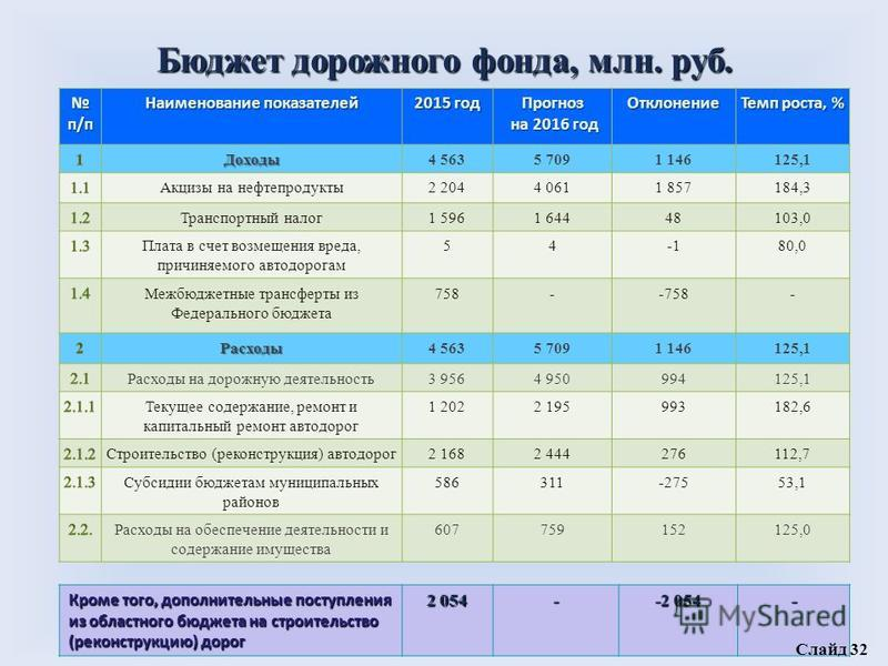 Бюджет дорожного фонда, млн. руб. п/п п/п Наименование показателей 2015 год Прогноз на 2016 год на 2016 год Отклонение Темп роста, % Доходы 4 5635 7091 146125,1 Акцизы на нефтепродукты 2 2044 0611 857184,3 Транспортный налог 1 5961 64448103,0 Плата в