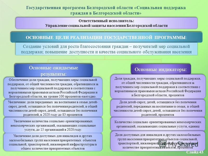 Государственная программа Белгородской области «Социальная поддержка граждан в Белгородской области» Ответственный исполнитель: Управление социальной защиты населения Белгородской области Ответственный исполнитель: Управление социальной защиты населе