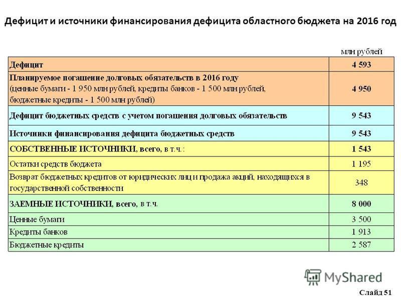Дефицит и источники финансирования дефицита областного бюджета на 2016 год Слайд 51
