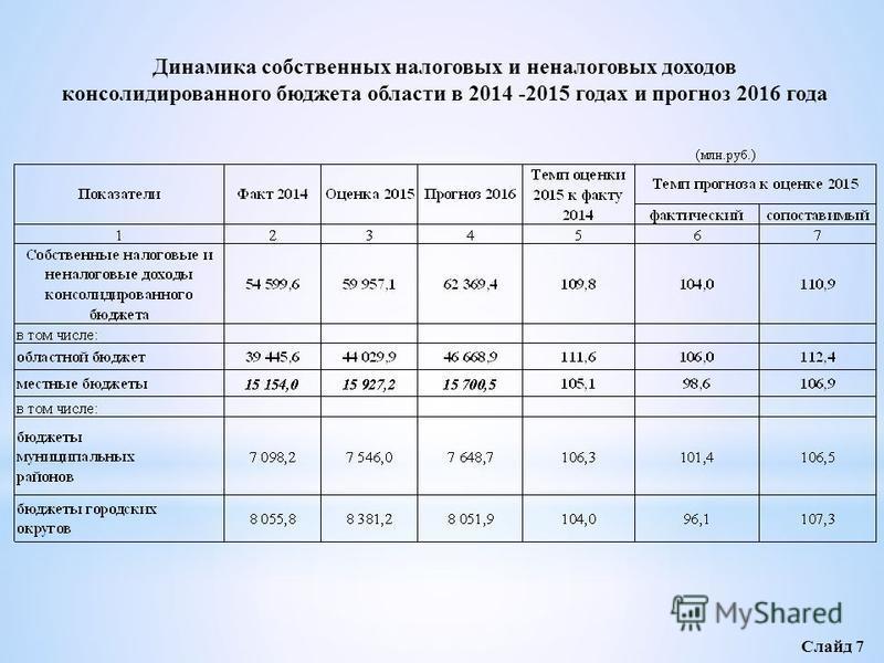 Динамика собственных налоговых и неналоговых доходов консолидированного бюджета области в 2014 -2015 годах и прогноз 2016 года Слайд 7