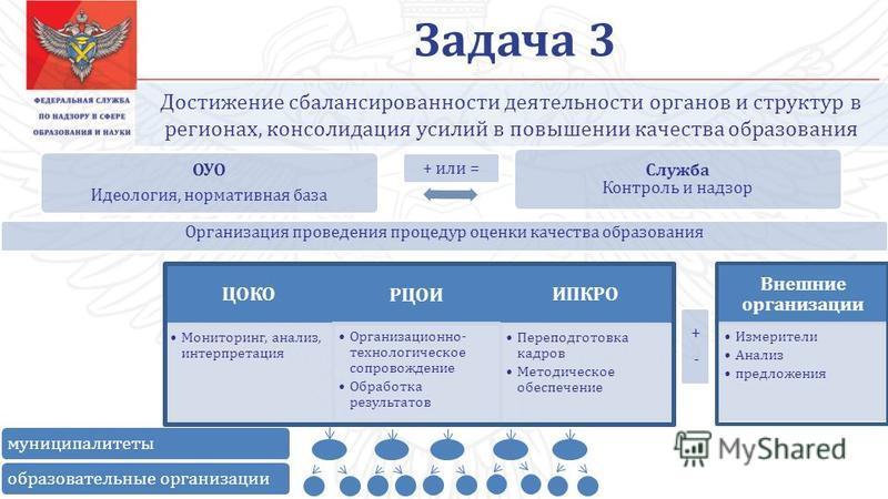 Задача 3 Достижение сбалансированности деятельности органов и структур в регионах, консолидация усилий в повышении качества образования + или = Служба Контроль и надзор ОУО Идеология, нормативная база ЦОКО Мониторинг, анализ, интерпретация РЦОИ Орган