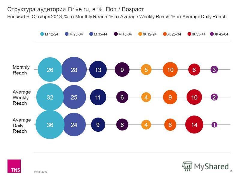 ©TNS 2013 X AXIS LOWER LIMIT UPPER LIMIT CHART TOP Y AXIS LIMIT Структура аудитории Drive.ru, в %. Пол / Возраст 10 М 12-24М 25-34М 35-44М 45-64Ж 12-24Ж 25-34Ж 35-44 Россия 0+, Октябрь 2013, % от Monthly Reach, % от Average Weekly Reach, % от Average