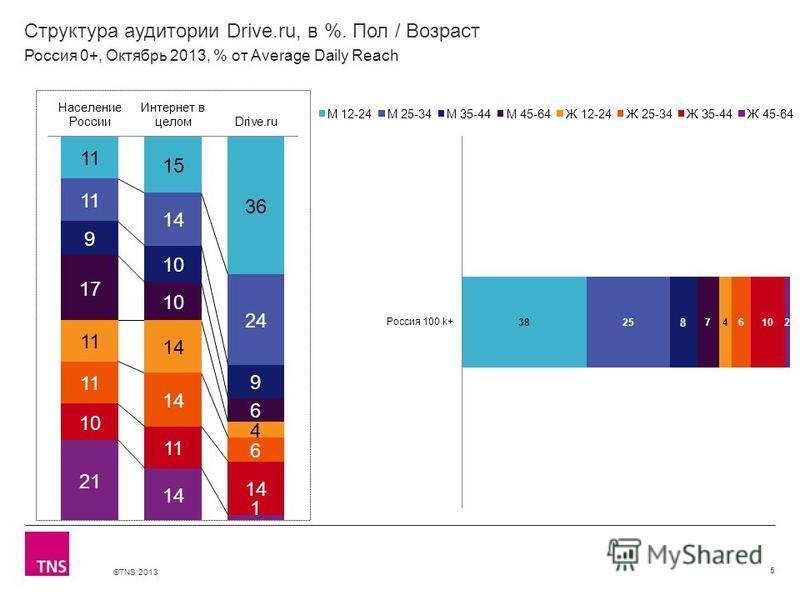 ©TNS 2013 X AXIS LOWER LIMIT UPPER LIMIT CHART TOP Y AXIS LIMIT Структура аудитории Drive.ru, в %. Пол / Возраст 5 Россия 0+, Октябрь 2013, % от Average Daily Reach