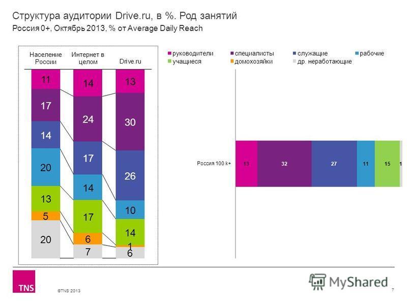 ©TNS 2013 X AXIS LOWER LIMIT UPPER LIMIT CHART TOP Y AXIS LIMIT Структура аудитории Drive.ru, в %. Род занятий 7 Россия 0+, Октябрь 2013, % от Average Daily Reach