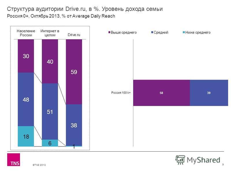 ©TNS 2013 X AXIS LOWER LIMIT UPPER LIMIT CHART TOP Y AXIS LIMIT Структура аудитории Drive.ru, в %. Уровень дохода семьи 9 Россия 0+, Октябрь 2013, % от Average Daily Reach