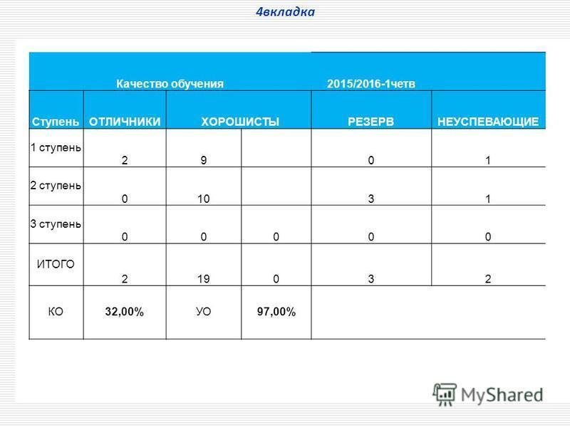 4 вкладка Качество обучения 2015/2016-1 чотв СтупеньОТЛИЧНИКИ ХОРОШИСТЫРЕЗЕРВНЕУСПЕВАЮЩИЕ 1 ступеньь 29 01 2 ступеньь 010 31 3 ступеньь 00000 ИТОГО 219032 КО32,00%УО97,00%