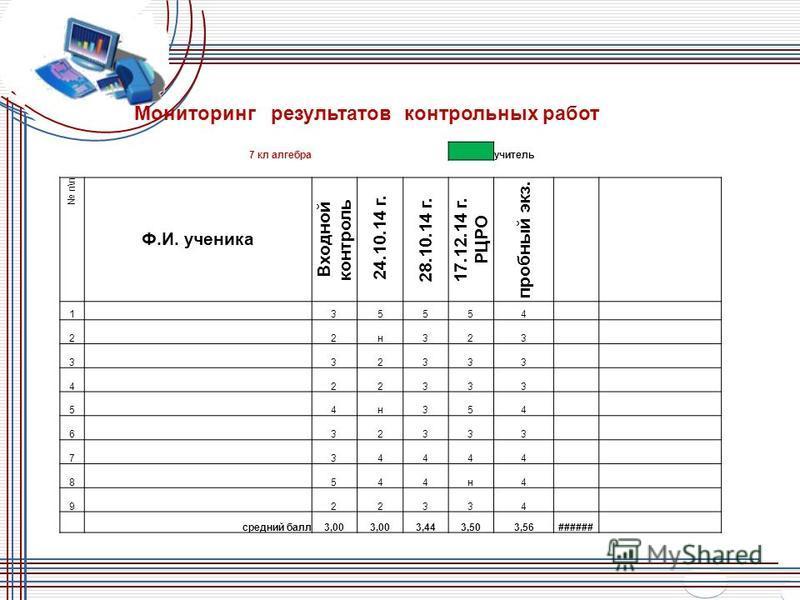 Мониторинг результатов контрольных работ 7 кл алгебра учитель п\п Ф.И. ученика Входной контроль 24.10.14 г. 28.10.14 г.17.12.14 г. РЦРО пробный экз. 1 35554 2 2 н 323 332333 422333 54 н 354 632333 734444 8544 н 4 922334 средний балл 3,00 3,443,503,56