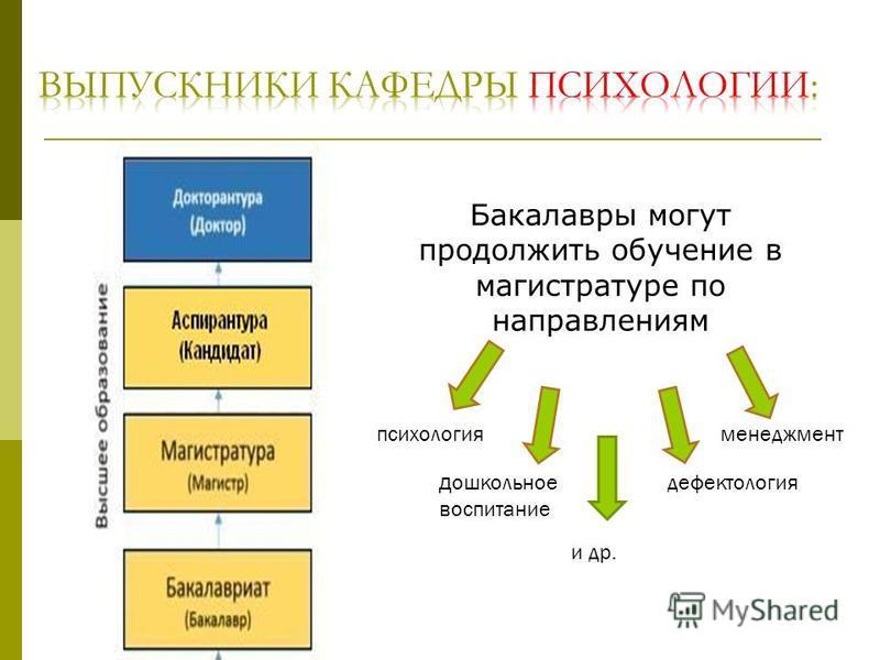 Бакалавры могут продолжить обучение в магистратуре по направлениям психология и др. менеджмент дефектология дошкольное воспитание