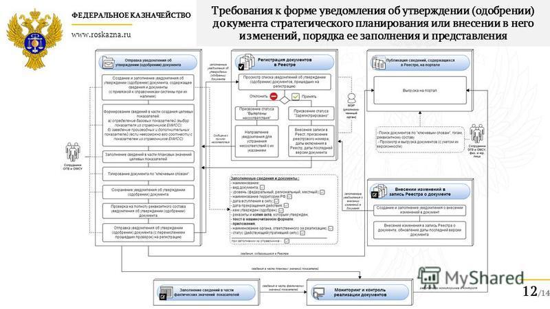 ФЕДЕРАЛЬНОЕ КАЗНАЧЕЙСТВО www.roskazna.ru 12 /14 Требования к форме уведомления об утверждении (одобрении) документа стратегического планирования или внесении в него изменений, порядка ее заполнения и представления