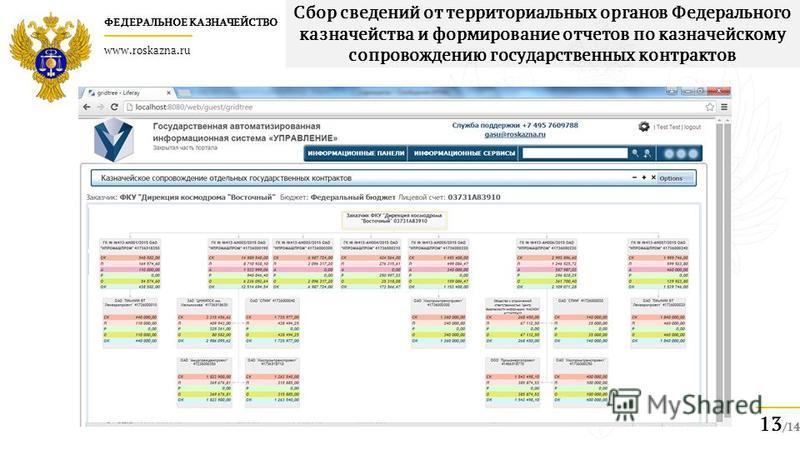 ФЕДЕРАЛЬНОЕ КАЗНАЧЕЙСТВО www.roskazna.ru 13 /14 Сбор сведений от территориальных органов Федерального казначейства и формирование отчетов по казначейскому сопровождению государственных контрактов