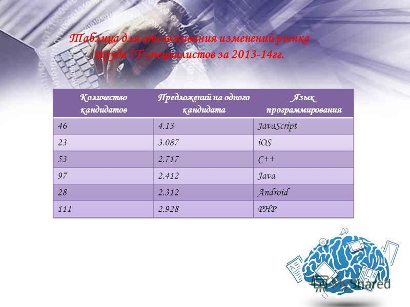 Таблица для отслеживания изменений рынка труда IT-специалистов за 2013-14 гг.