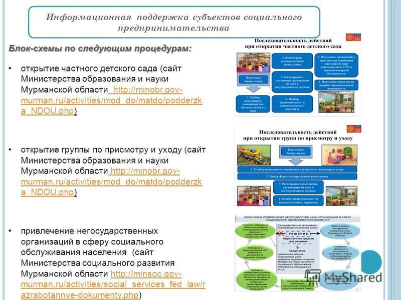 Блок-схемы по следующим процедурам: открытие частного детского сада (сайт Министерства образования и науки Мурманской области http://minobr.gov- murman.ru/activities/mod_do/matdo/podderzk a_NDOU.php) http://minobr.gov- murman.ru/activities/mod_do/mat