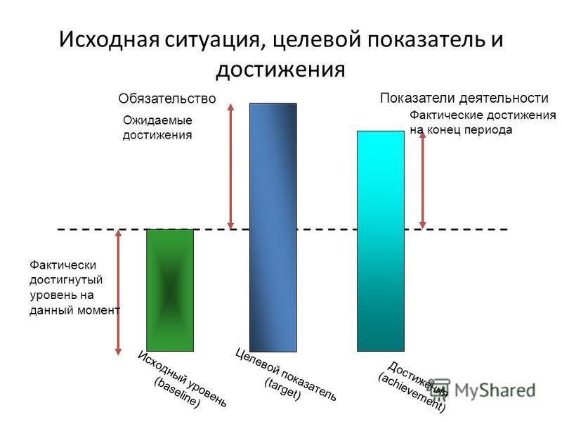 Исходная ситуация, целевой показатель и достижения Исходный уровень (baseline) Обязательство Фактически достигнутый уровень на данный момент Достижения (achievement) Показатели деятельности Фактические достижения на конец периода Целевой показатель (