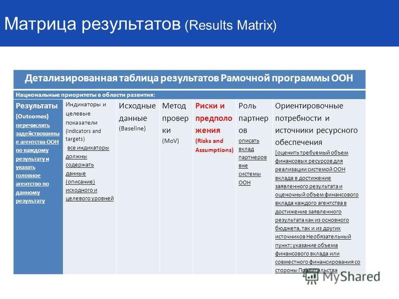 Матрица результатов (Results Matrix) Детализированная таблица результатов Рамочной программы ООН Национальные приоритеты в области развития: Результаты (Outcomes) перечислить задействованны е агентства ООН по каждому результату и указать головное аге