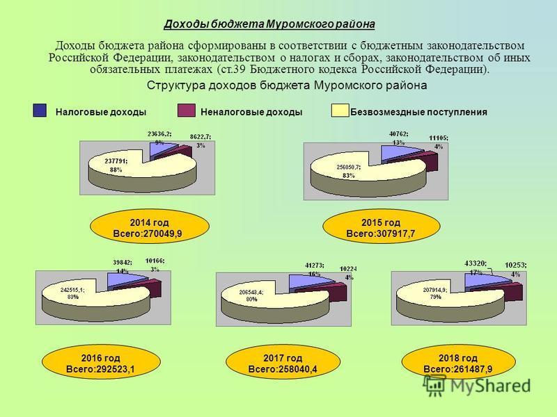 Доходы бюджета Муромского района Доходы бюджета района сформированы в соответствии с бюджетным законодательством Российской Федерации, законодательством о налогах и сборах, законодательством об иных обязательных платежах (ст.39 Бюджетного кодекса Рос