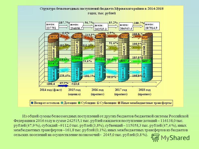 Из общей суммы безвозмездных поступлений от других бюджетов бюджетной системы Российской Федерации в 2016 году в сумме 242515,1 тыс. рублей ожидается поступление дотаций – 116138,0 тыс. рублей (47,9 %), субсидий –9112,0 тыс. рублей (3,8%), субвенций