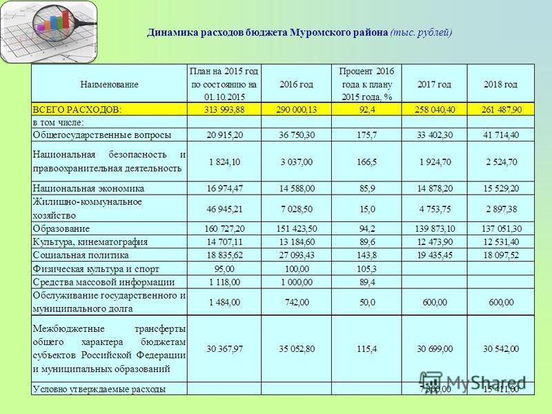 Динамика расходов бюджета Муромского района (тыс. рублей)
